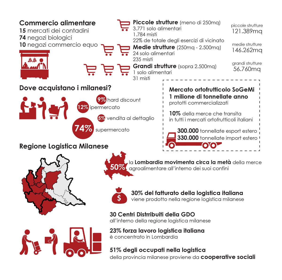 Principali evidenze relative alla Regione Logistica Milanese e al commercio alimentare nella città di Milano