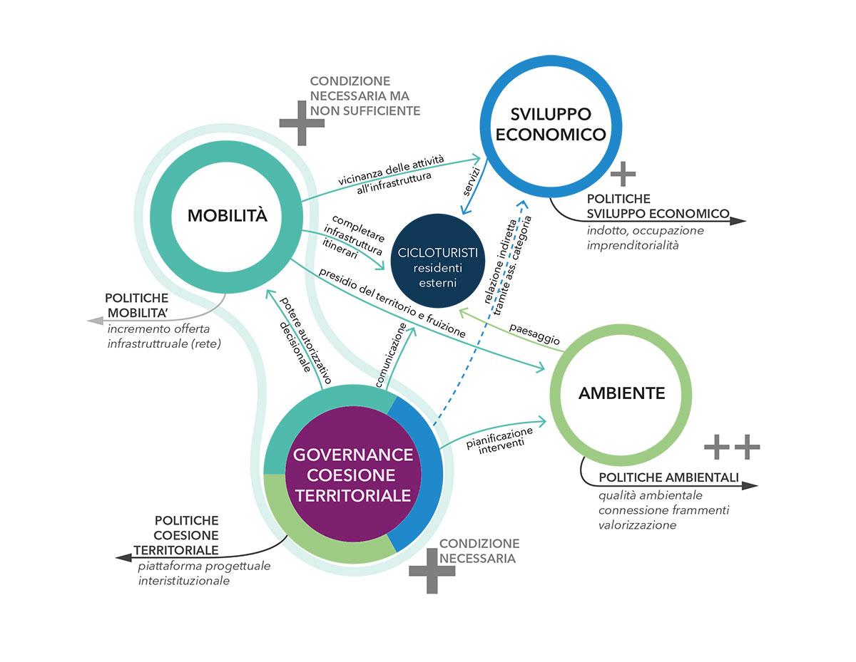 Rappresentazione delle relazioni tra le politiche integrate nella Ciclovia Olona Lura