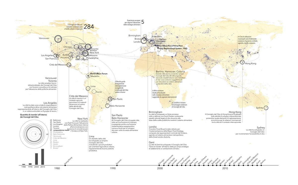 Rappresentazione sintetica di esperienze internazionali di Consigli del Cibo