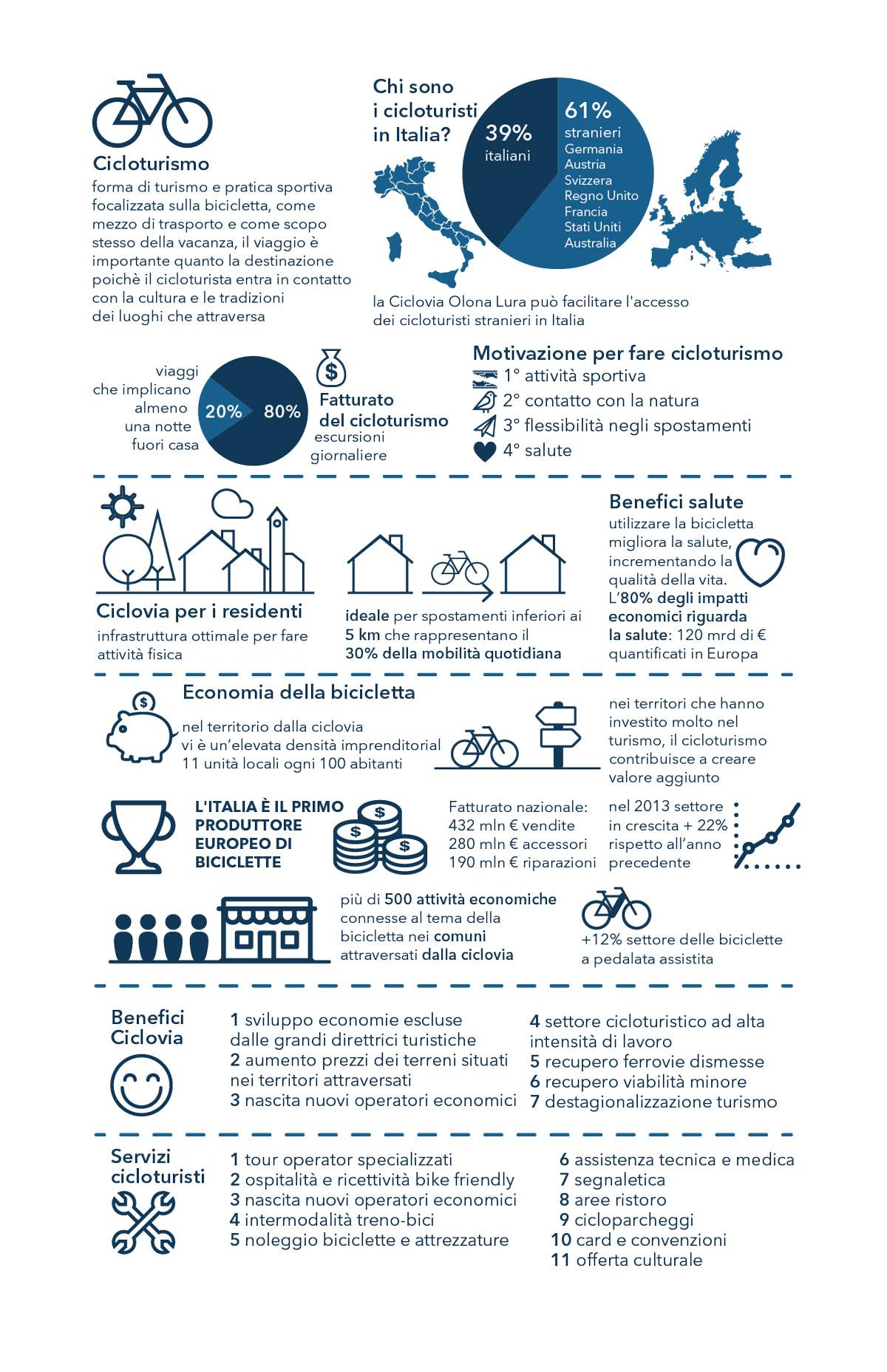 Sintesi delle principali evidenze relative al cicloturismo