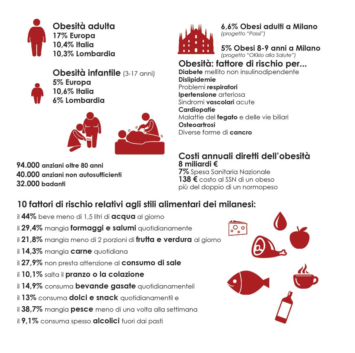 Sintesi delle principali evidenze relative all'obesità nel contesto milanese