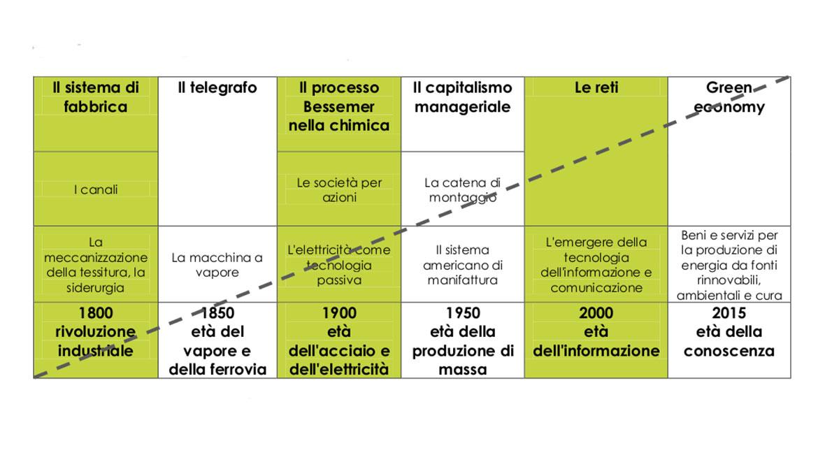 Roberto Romano, concentrazione temporale delle rivoluzioni tecnologiche. Aggiornamento su Freeman e Soete, 1997.