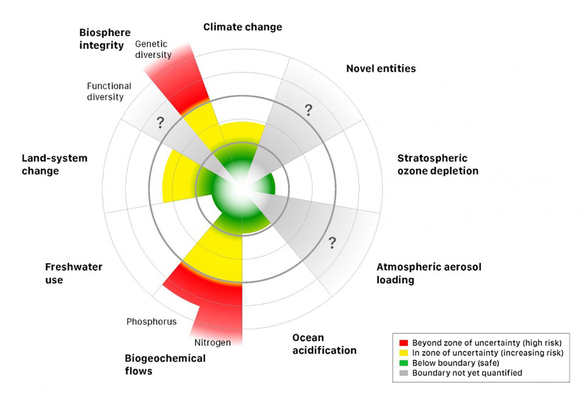 Will Steffen, Current status of the control variables for seven of the planetary boundaries, Science, 13 Feb 2015