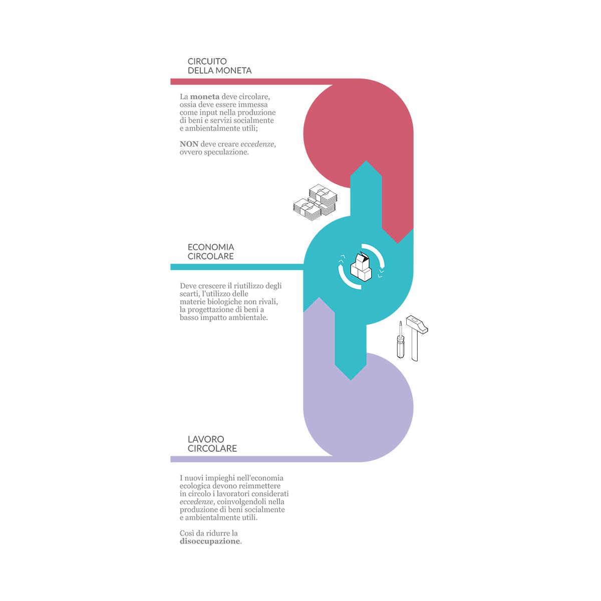 Ass. Economia e Sostenibilità, 2016. Immagine estratta dal libro Economia Innovatrice, a cura di Andrea Di Stefano e Massimiliano Lepratti.